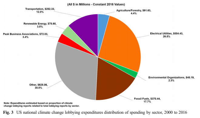 Fig. 3 US national climate change lobbying expenditures distribution of spending by sector, 2000 to 2016
