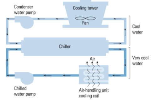 Drexel's Scale-Fighting Force Field Protects Air Conditioning