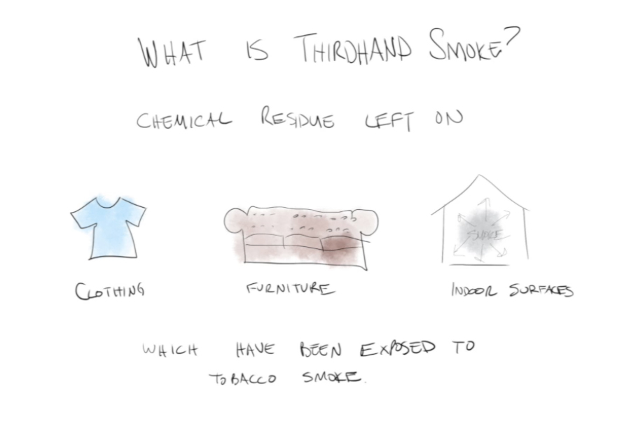 third hand smoke explainer