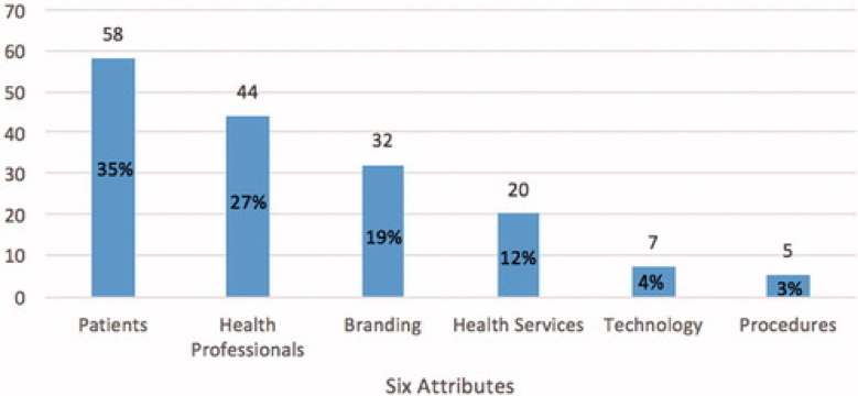 Graph of Frequency of attributes in print newspaper ads by hospitals