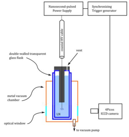 liquid plasma setup