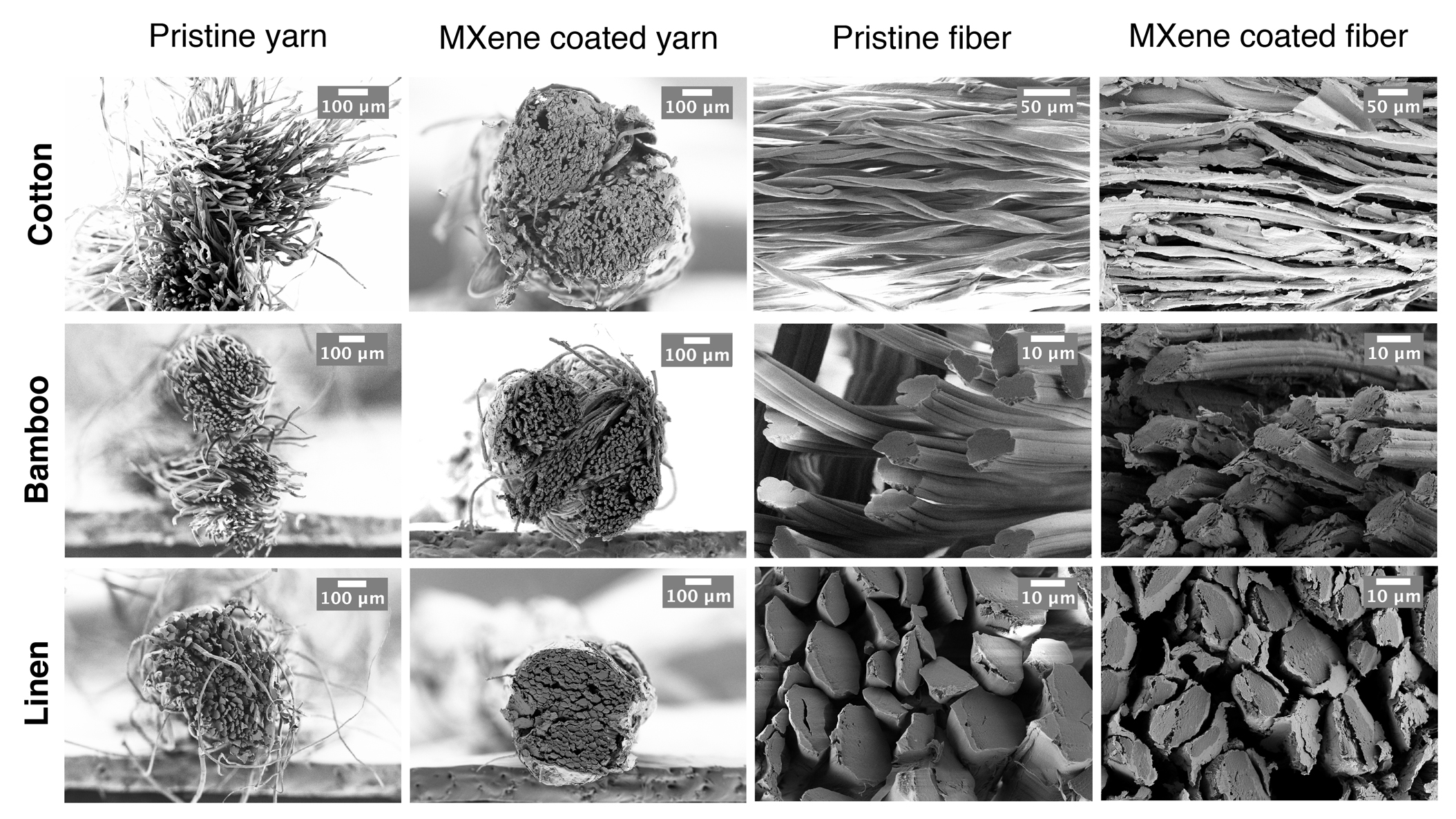 Coated yarns in nanoscale