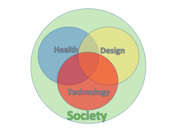 This Venn diagram represents the goal of prioritizing programs that meet at the interdisciplinary nexus of Drexel's core academic competencies, and the way in which social impact overarches Drexel's mission.