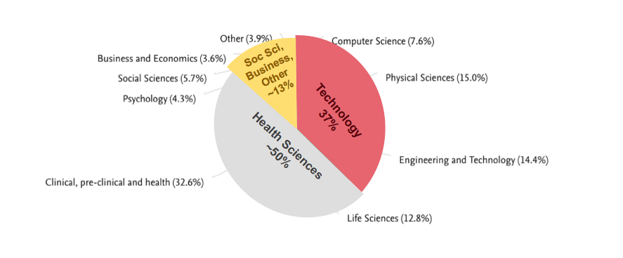 The research subcommittee then grouped Drexel's research into three large categories, as shown by this overlay, to come up with three overall categories of Drexel strengths: tech/engineering/design, health and social sciences.