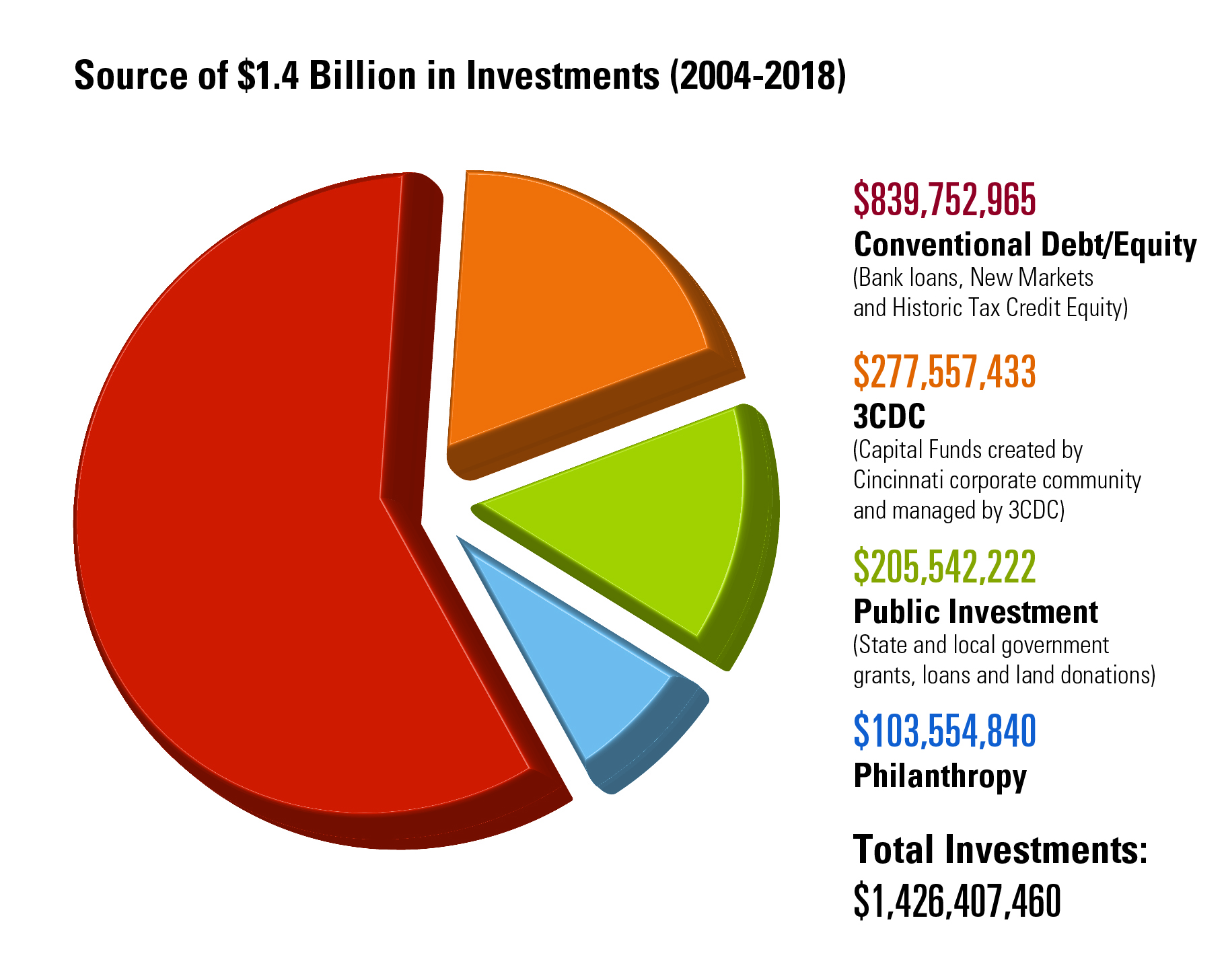 Sources of 3CDC investments