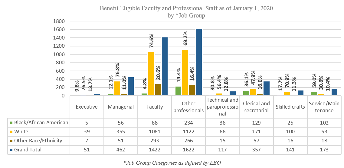Benefit Eligible Faculty and Professional Staff as of January 1, 2020 by Job Group