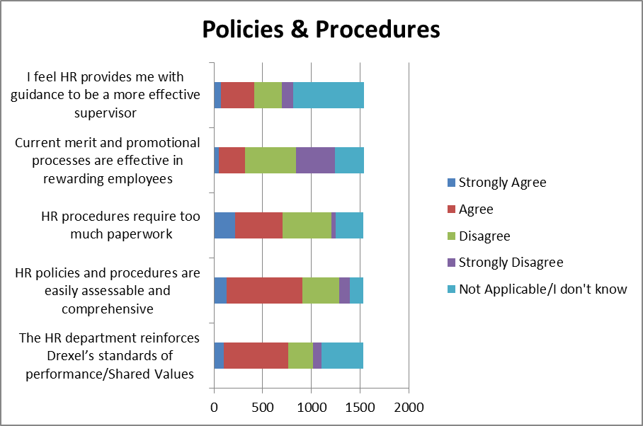 effective policies and procedures Policy and procedures writing guide policy format all policies must follow a standard format effective and revised dates – to be determined by policy group.