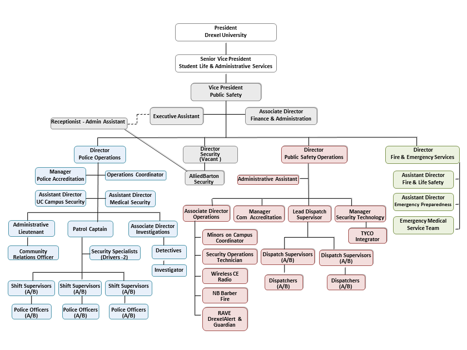 Organization Chart Public Safety – Fire Department Organizational Chart