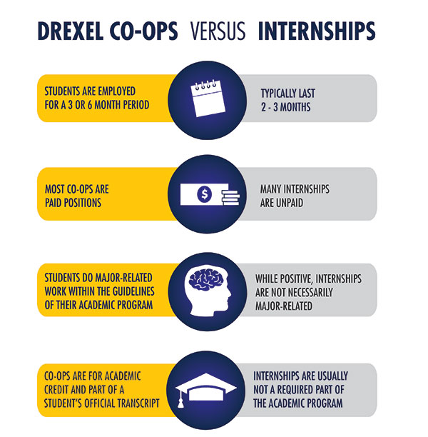 How Drexel Co-op differs from an internship