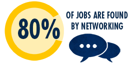 80% of jobs are found by networking