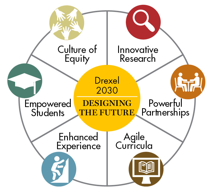 Drexel 2030 Strategic Imperatives - Culture of Equity, Innovative Research, Powerful Partnerships, Agile Curricula, Enhanced Experience, & Empowered Students