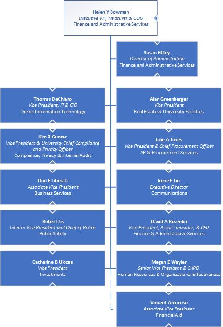 Organization Chart   Office of the Executive Vice President ...