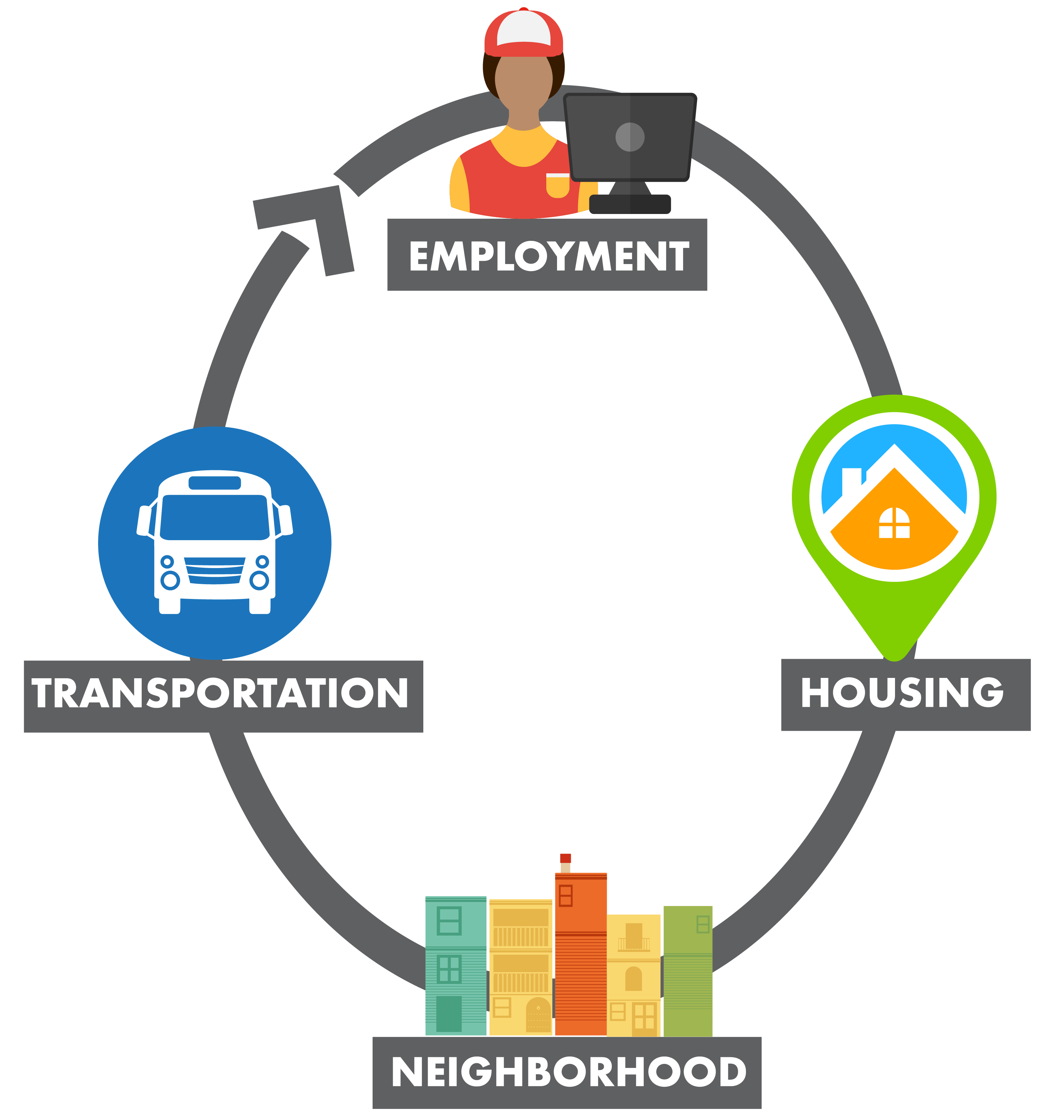 Employment, housing, neighborhood, and transportation are connected and intertwined