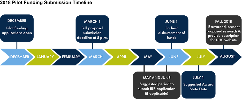 2018 Pilot Funding RFP Submission Timeline