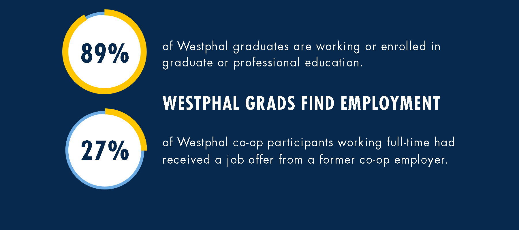 Drexel Westohal Employment Data