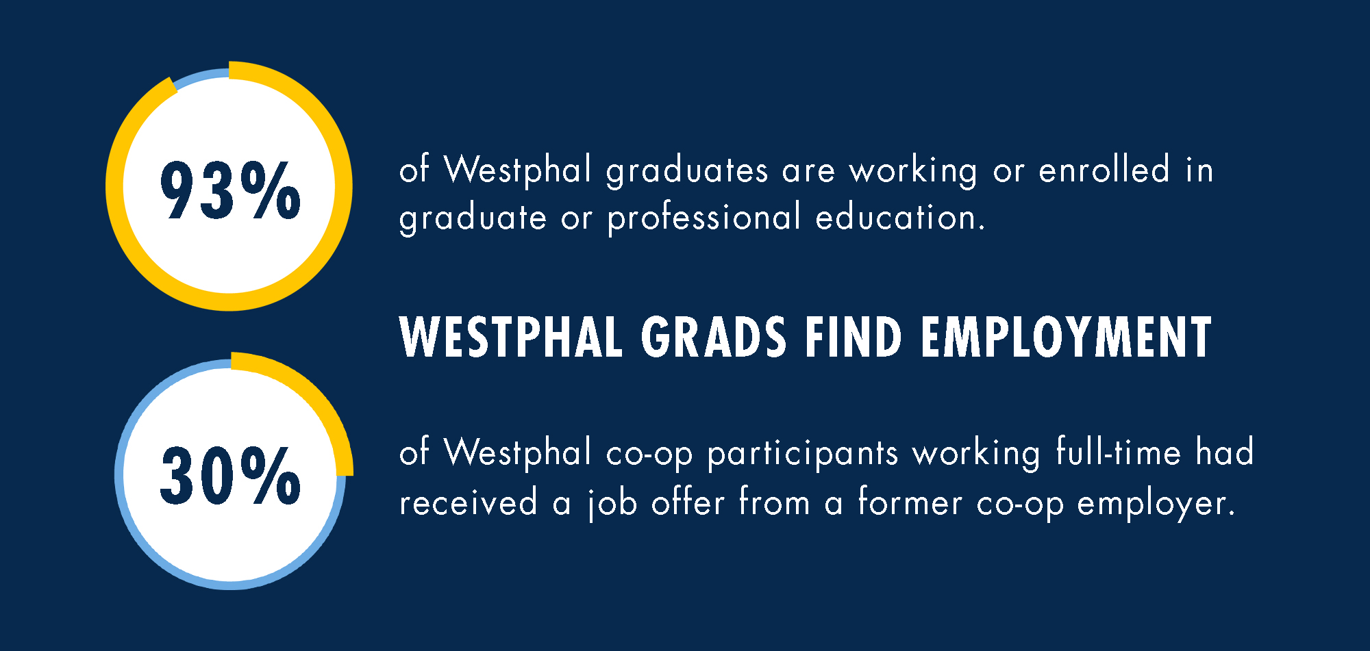 Westphal Grads Find Employment