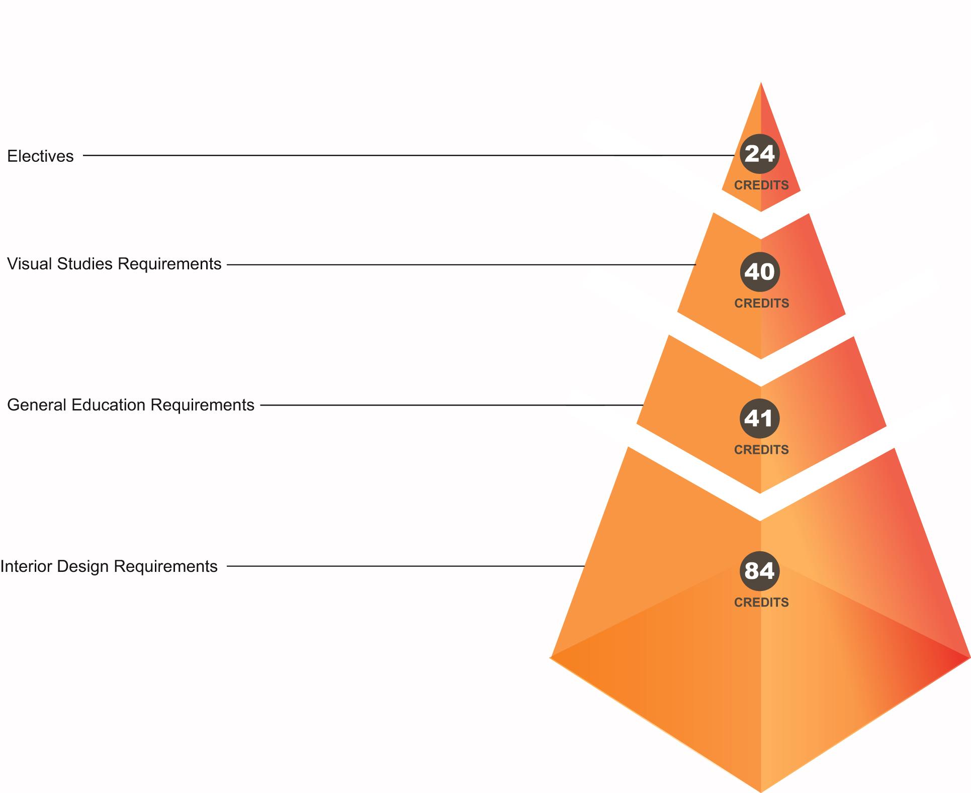 Requirements For Interior Design curriculum | interior design | undergraduate | westphal college of